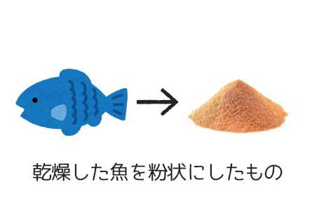 フィッシュミールについての簡単な図